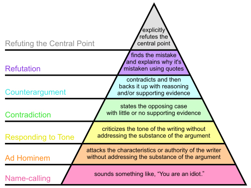 Graham's_Hierarchy_of_Disagreement.jpg